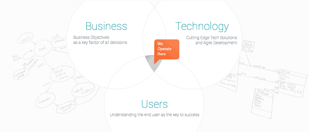 The illustration demonstrates an intersection of our three key competencies: Business, Technology and Market.